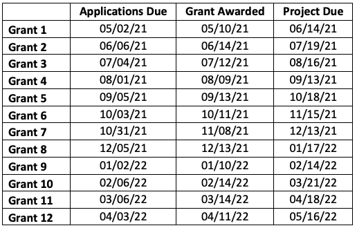 Alpha-Universe-Alpha-Female-2021-Key-Grant-Dates.png